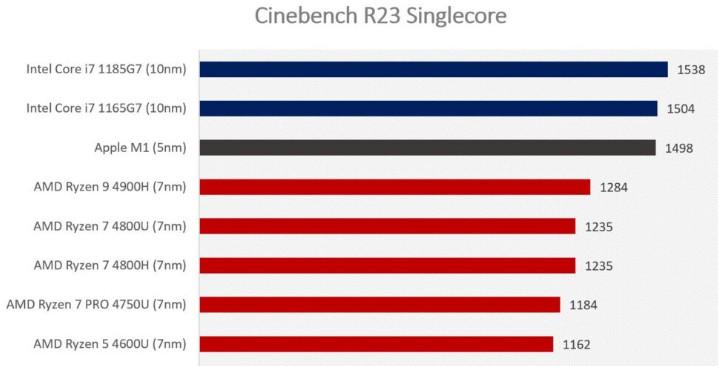 chip m1 ot apple testy proizvoditelnosti