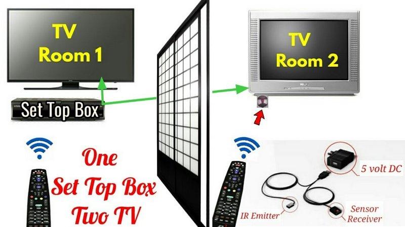 kak podklyuchit dva ili neskolko televizorov k rostelekom