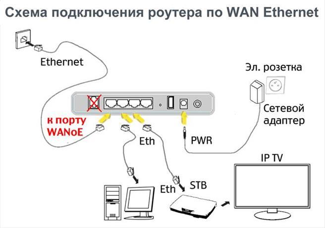 kak podklyuchit internet ot rostelekom v sele ili v chastnom dome