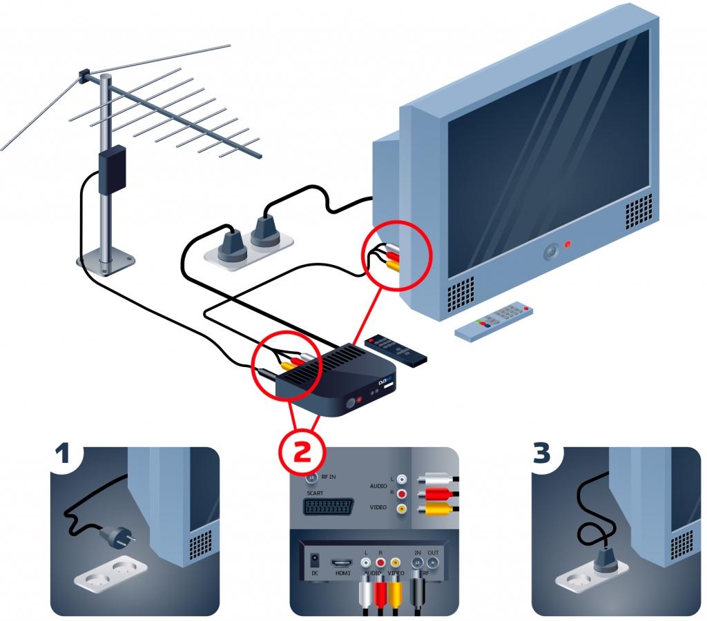 kak vybrat dvb t2 pristavku dlya cifrovogo tv i podklyuchit ee