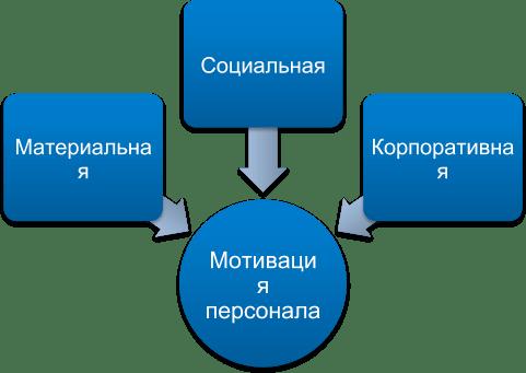 motivaciya sotrudnikov v organizacii osnovnye principy i podxody 1