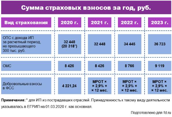 straxovye vznosy v 2021 godu dlya ip