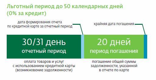 usloviya polzovaniya lgotnym periodom kreditnyx kart sberbanka 1