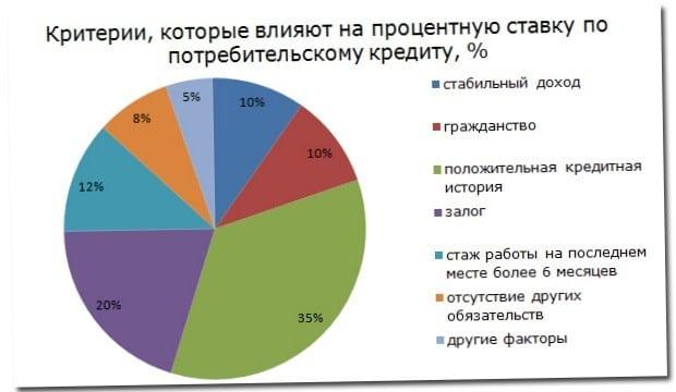 v kakom banke samyj nizkij procent na potrebitelskij kredit 1