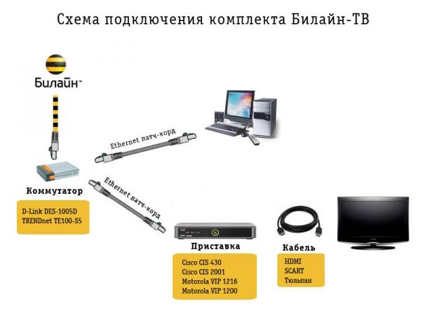 internet i televidenie ot bilajn dlya doma