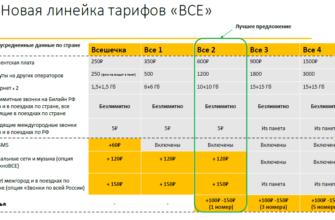 tarif bilajn vse 5 opisanie kak podklyuchit i otklyuchit
