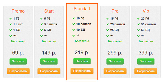 Стоимость SSD хостинга на AdminVPS