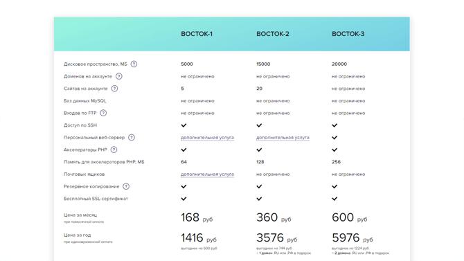 Тарифы на хостинг Sprinthost.ru