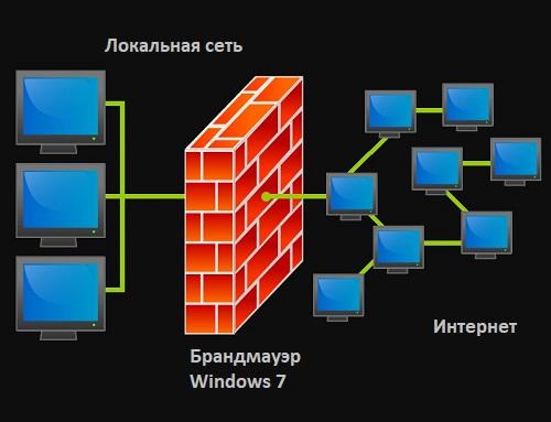 brandmauer v windows 7 vklyuchenie i otklyuchenie zashhitnika seti
