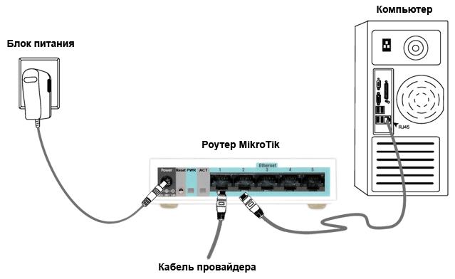 osobennosti podklyucheniya routerov mikrotik nastrojka lokalnoj seti wifi